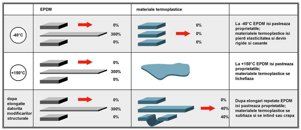 membrana epdm vs termo