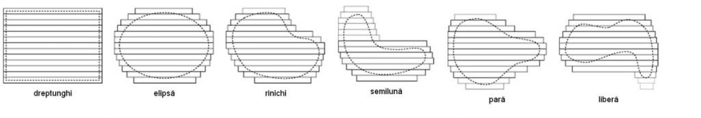 forme iazuri